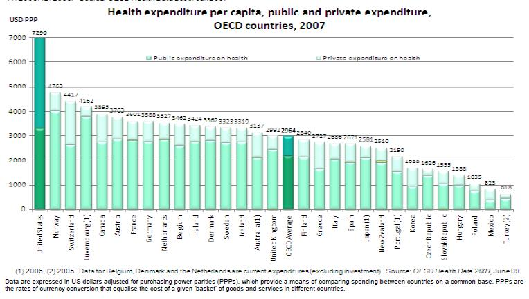 Spending On Private Health Care By Country