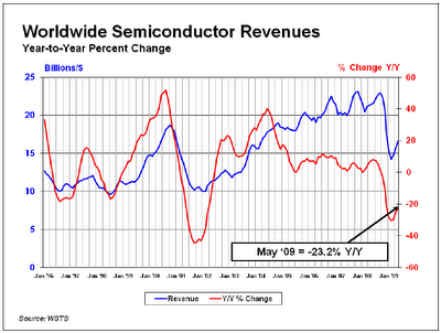 Worldwide Semiconductor Revenues