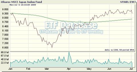 iShares MSCI Japan Index Fund (<a href='https://seekingalpha.com/symbol/EWJ' title='iShares MSCI Japan ETF'>EWJ</a>)