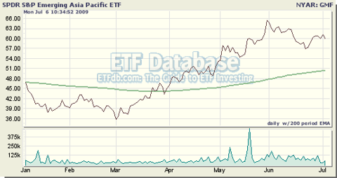 SPDR Emerging Asia Pacific ETF (<a href='https://seekingalpha.com/symbol/GMF' title='SPDR S&P Emerging Asia Pacific ETF'>GMF</a>)