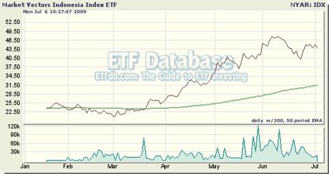 Market Vectors Indonesia ETF (<a href='https://seekingalpha.com/symbol/IDX' title='VanEck Vectors Indonesia Index ETF'>IDX</a>)