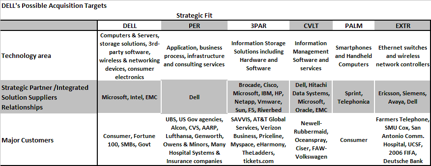 strategic management dell computers View lab report - dell comps from management phil 345 at chuka university college running head: strategic management problems facing personal computers: a case study of dell personal.