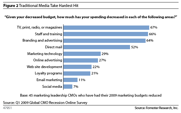 marketers old media is losing the advertising budget battle