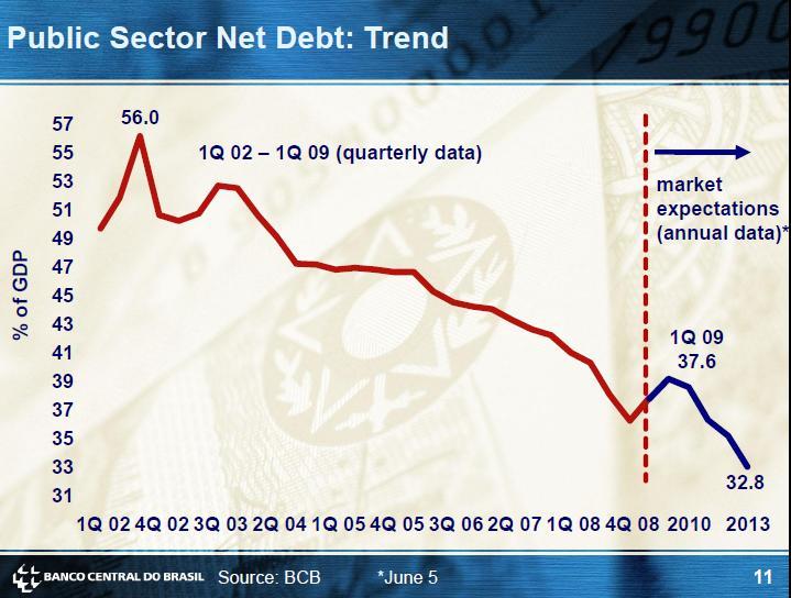 Brazil-Debt