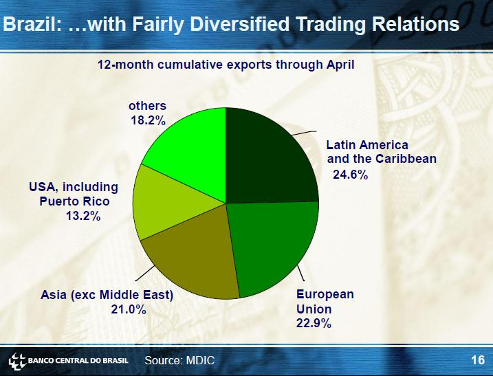 brazil-trade