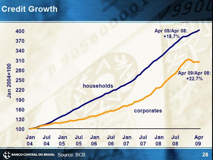 Brazil Credit Growth