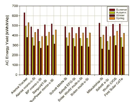 Fig 2 - energy yield by season cyprus.bmp