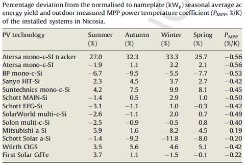 Fig 3 - deviation and temperature.bmp