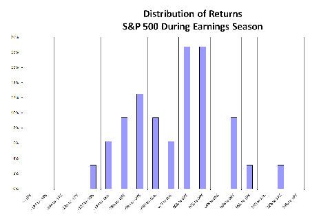 IMAGE Hist2 Small Performance During Earnings Season