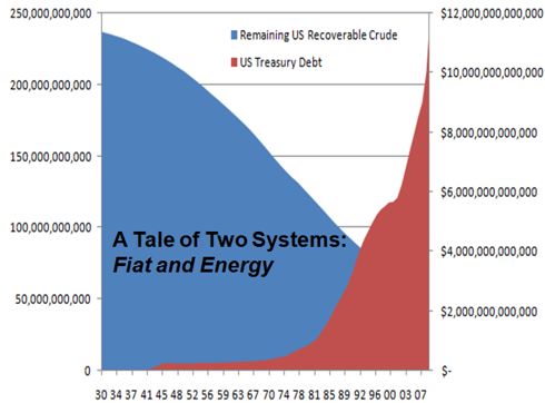 Oil to Debt