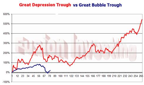 Great Depression vs Great Bubble trough aligned