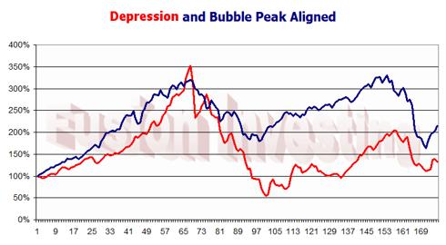Depression and Bubble peak aligned