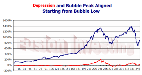 Depression vs bubble from 1980 lows