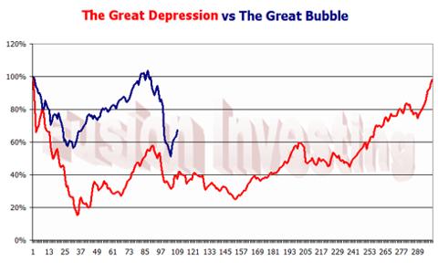 Great Depression vs Great Bubble initial peak aligned