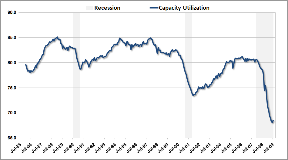 US Capacity Util Jul09