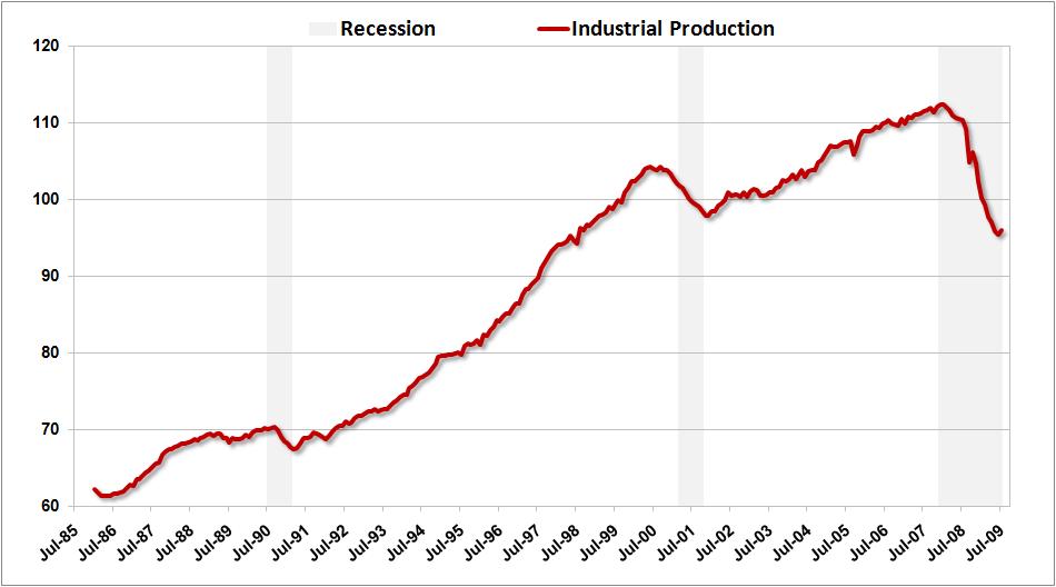 US Industrial Prod Jul09