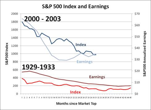 S&P500 Index and Earnings