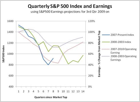 Quarterly S&P500 Index and Earnings