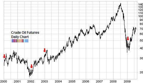 crude oil futures OPEC excess capacity