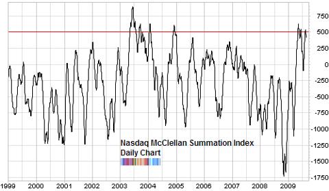 Nasdaq summation index long term chart Aug 2009
