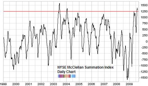 NYSE summation index long term chart Aug 2009