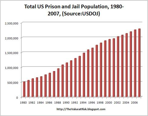 population in prison tripled since 1980 in the united states of america