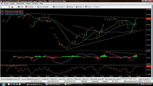 3 Mth Chart - USO