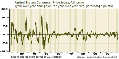 CPI long term chart deflation