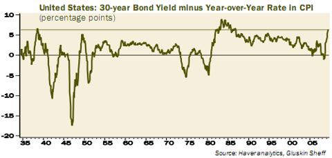 US real interest rate bond yield minus CPI long term chart