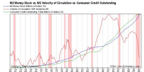 M2 Stock vs. M2 VOC vs. CCO
