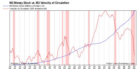M2 Stock vs. M2 VOC
