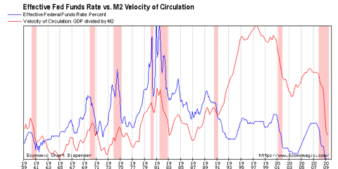 M2 VOC vs. Fed Funds Rate