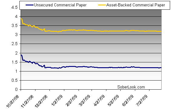 commercial paper rates