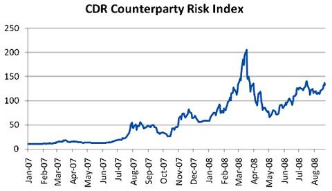 CDR Counterparty Risk Index
