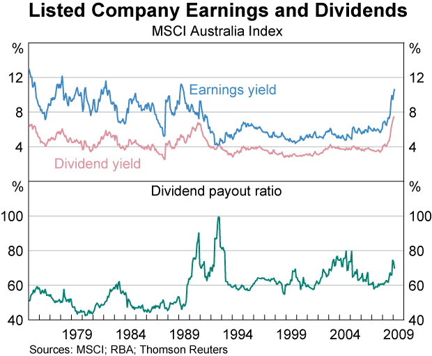 Australia-Companies-Dividend-Yield