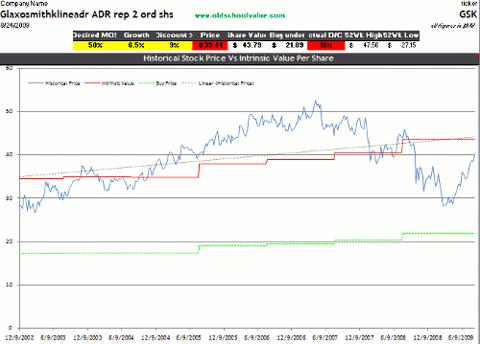 GSK DCF Valuation