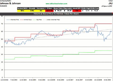 JNJ DCF Valuation