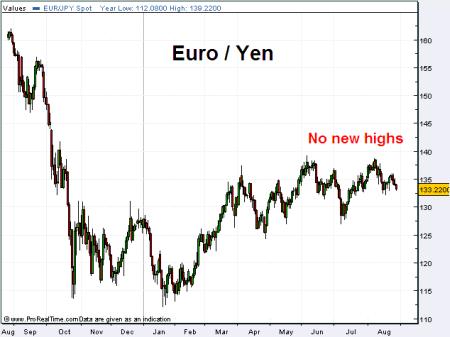 Euro/Yen Chart
