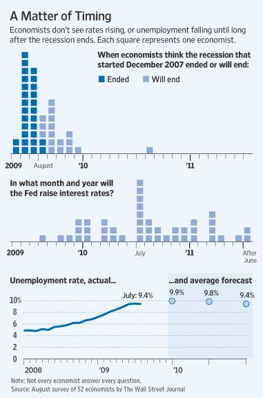 wsj-aug-economists-survey1