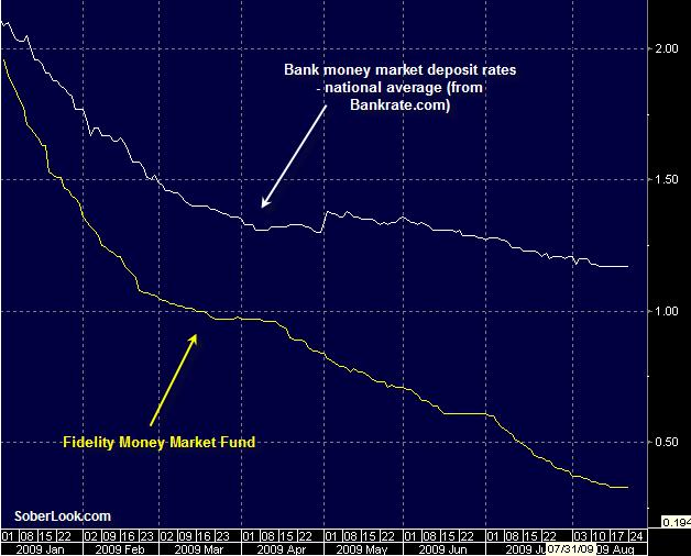 Saupload Mone Market Fund Rates Vs Bank Deposit Png