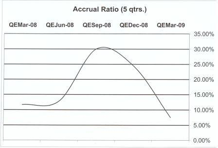 HURN accrual ratios