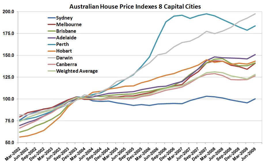 AUS Home Prices Jun09