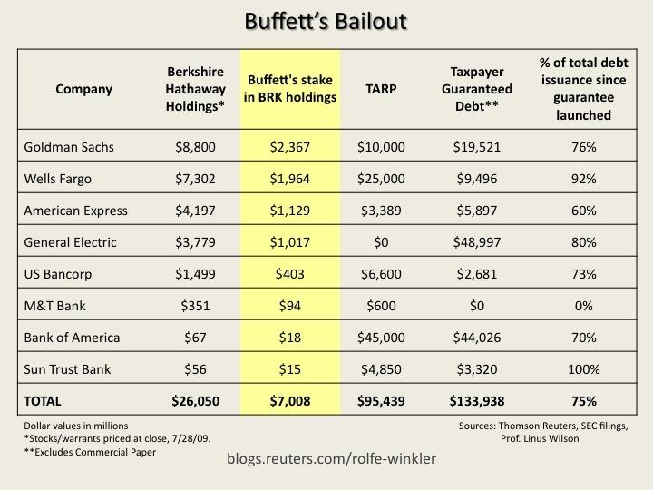 buffett-bailout2
