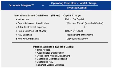 Economic Margin Calculation