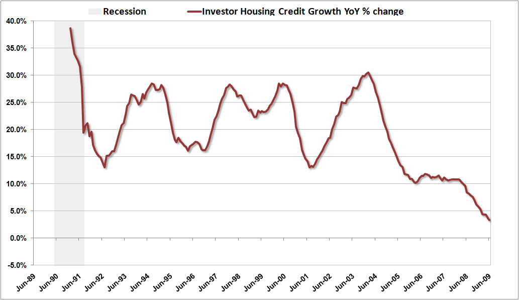 Prive Sector Credit Growth InvHou June09