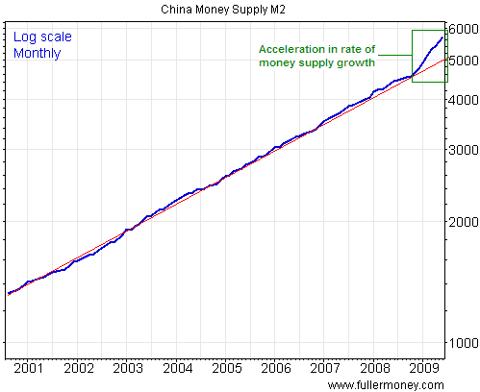 china money supply chart bubble expansion