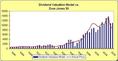 hog dividend valuation model
