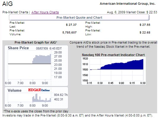 Aig Quote Fascinating Aig Trading Notes The Premarket Story  American International