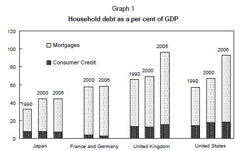 Household-Debt-to-GDP