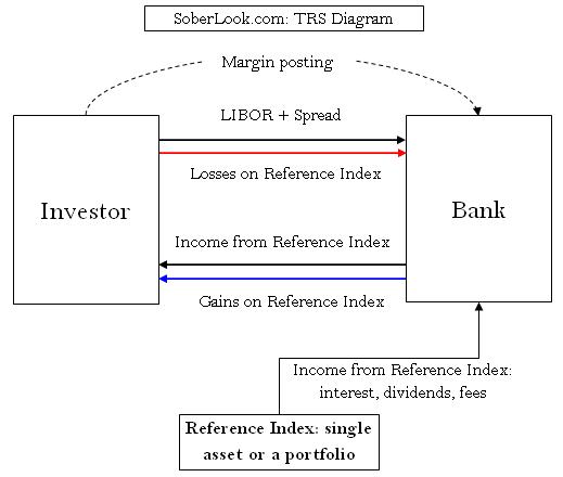 Mechanism of currency swap in hedging forex loans